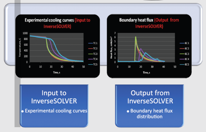 InverseSOLVER – Thermet Solutions